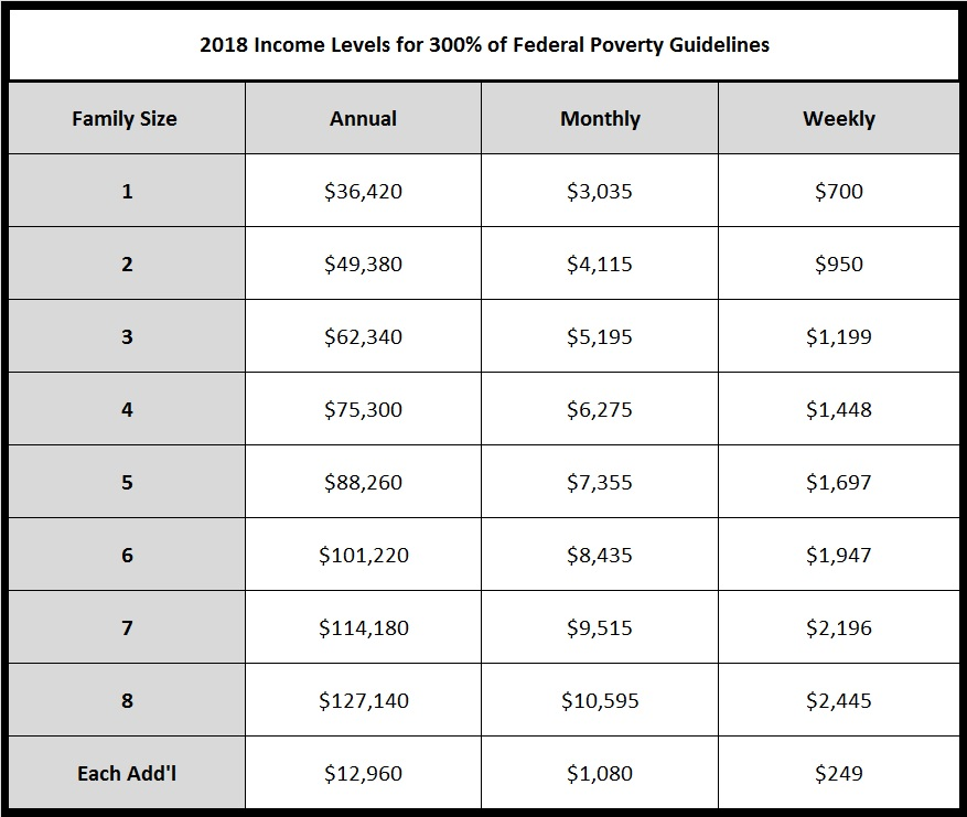 2018 300% poverty income tables